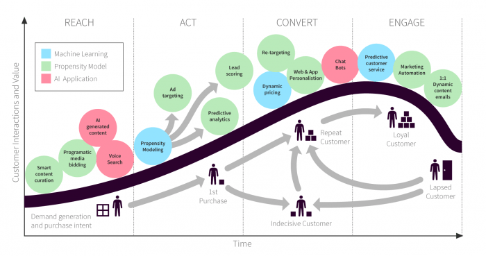 Marketing Automation Journey for digital marketers