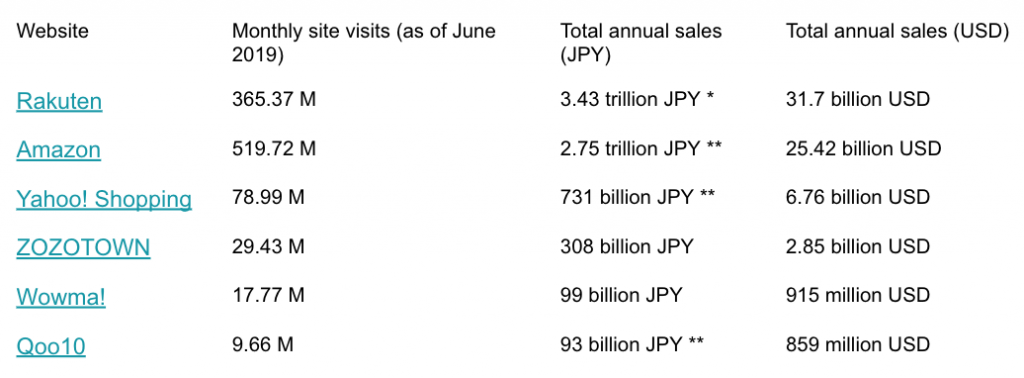 Japan Top 5 Ecommerce