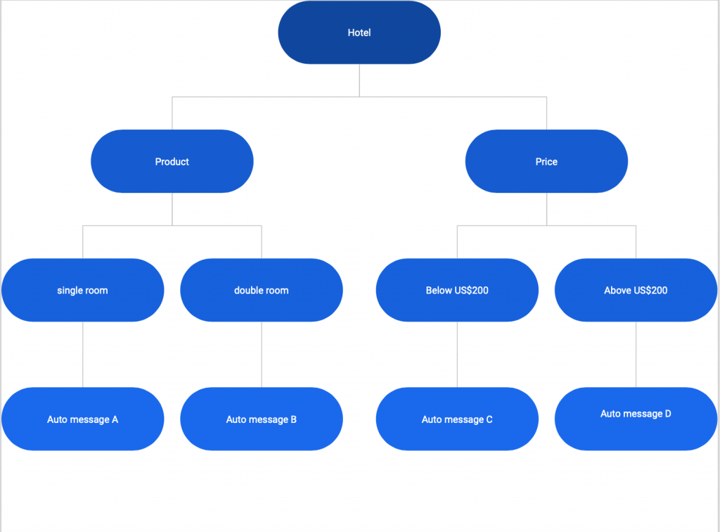 auto reply structure