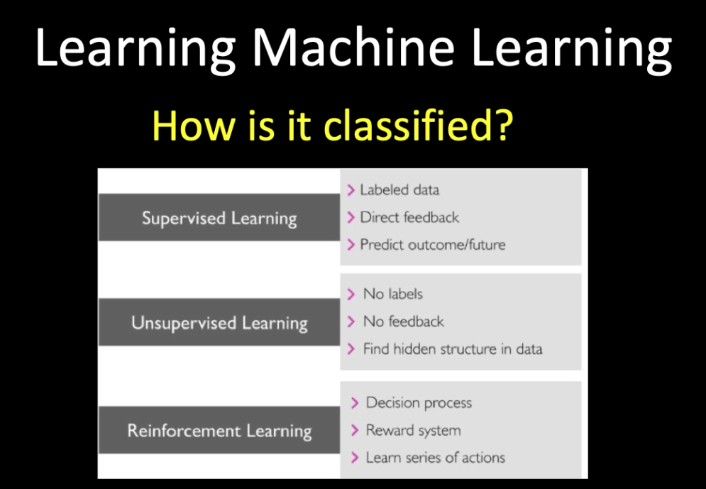 machine learning classification capacity