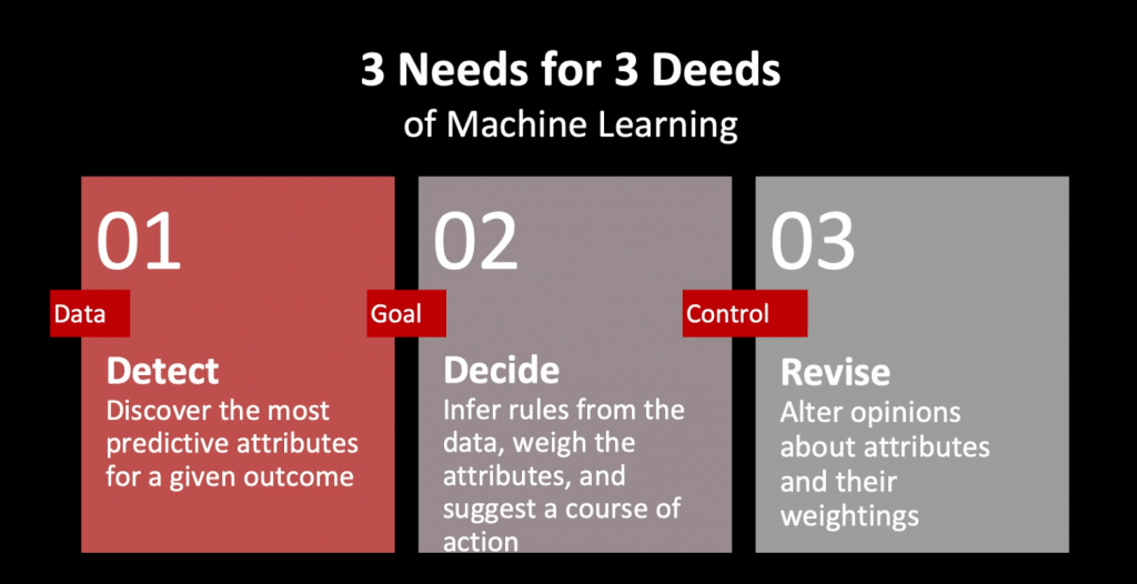 3 needs of machine learning