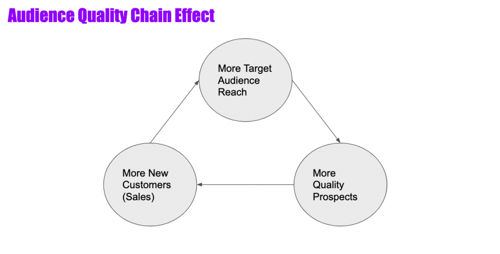 audience data chain effect