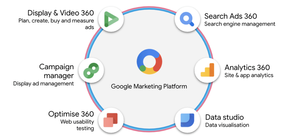 google marketing platform guideline