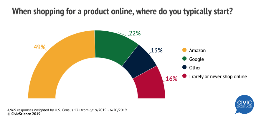 where online consumers start to shop online