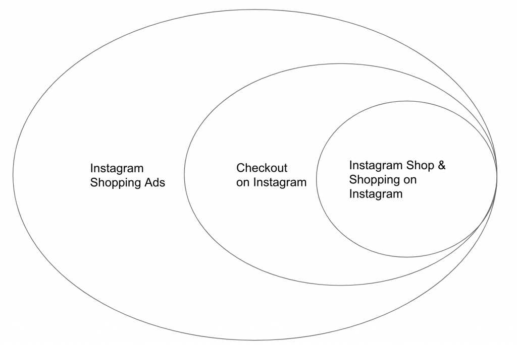 instagram shop strategy