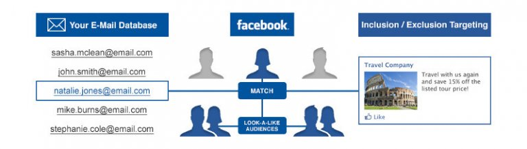 facebook audience exclusion